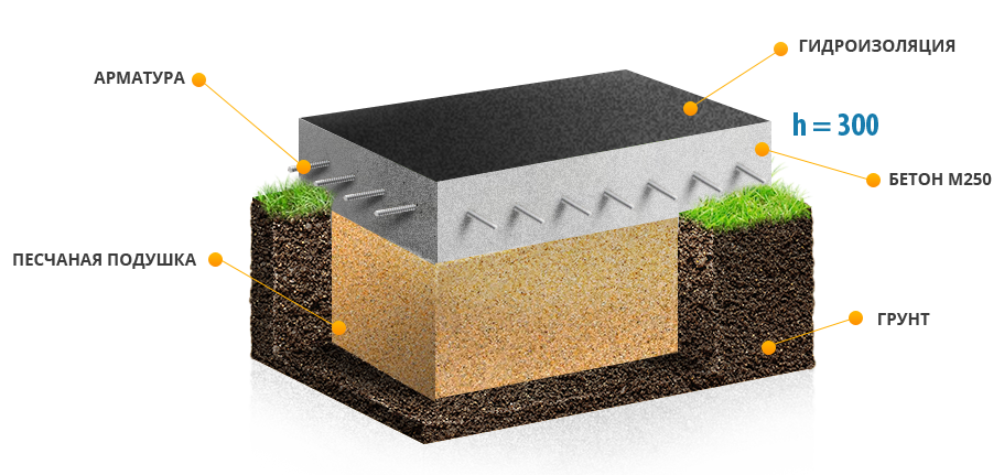 изготовление плиты фундамента